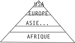 Pyramide puissance économique