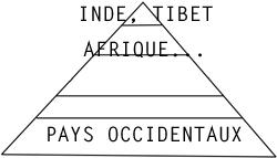Pyramide puissance spirituelle